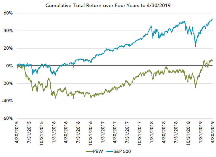 Cumulative Total Return over Four Years