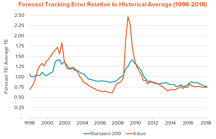 forecast tracking error relative to historical average (1998-2018)