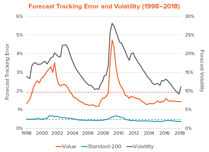 forecast tracking error and volatility (1998-2018)