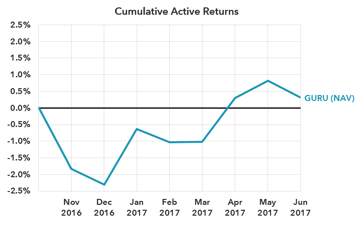 Cumulative active returns to GURU