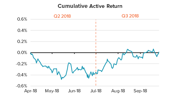cumulative active return