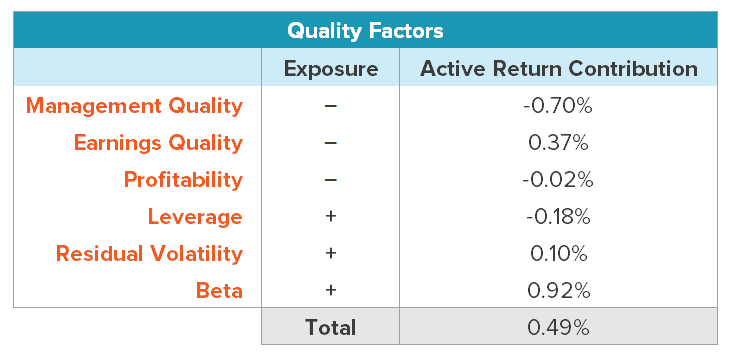 Quality factor exposures and return contributions