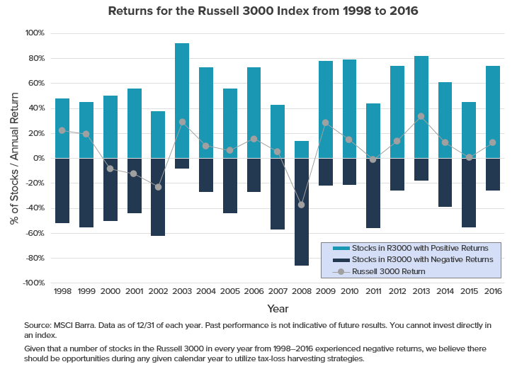 Returns for the Russell 3000 Index from 1998 to 2016