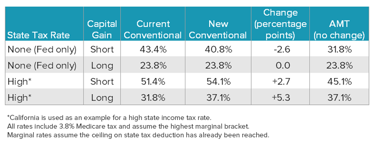 fifo - state tax rate