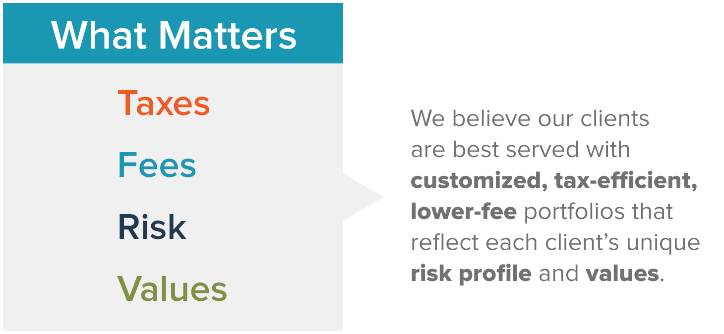 What Matters: taxes, fees, risk, values. We believe our clients are best served with customized, tax-efficient, lower-fee portfolios that reflect each client's unique risk profile and values.