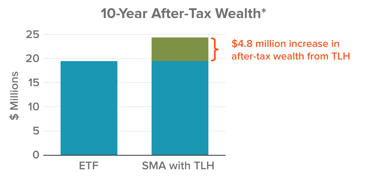 10-Year After-Tax Wealth* $4.8 million more in after-tax wealth from TLH. *Hypothetical example, assuming a $10 million investment with a 7% annual return over 10 years without liquidation. Performance is hypothetical and is not based on an actual portfolio or account. Returns are gross of transaction costs and fees. Excludes tax effects of dividends and liquidation. Tax-loss harvesting source: Aperio Group Monte Carlo simulation.