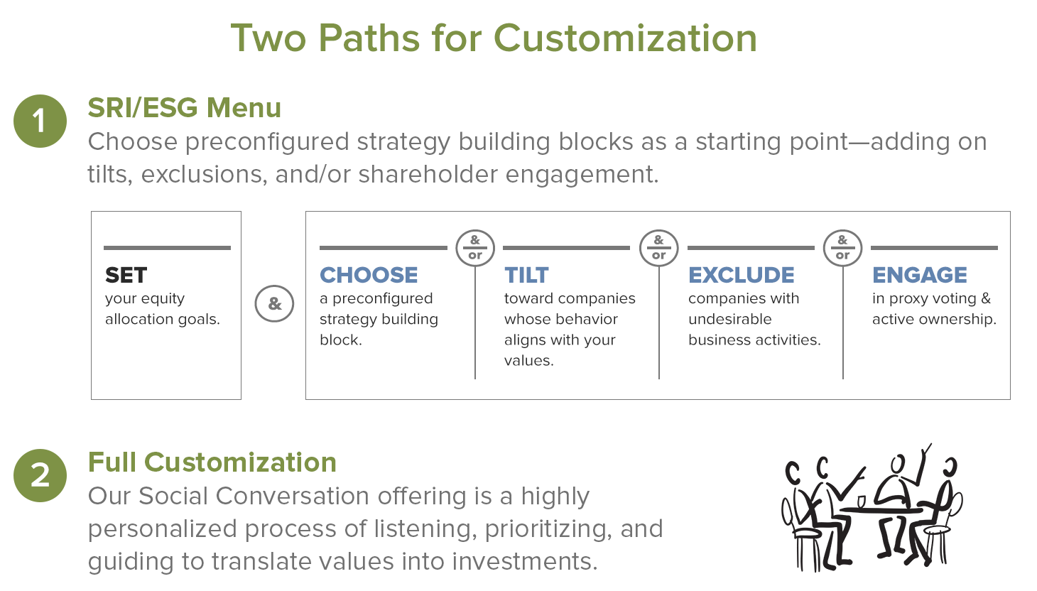 Two Paths for Customization. SRI/ESG Menu: Choose preconfigured strategy building blocks as a starting point—adding on tilts, exclusions, and/or shareholder engagement. Full Customization: Our Social Conversation offering is a highly personalized process of listening, prioritizing, and guiding to translate values into investments.