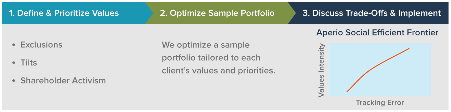1. Define & prioritize values 2. Optimize sample portfolio 3. Discuss trade-offs & implement
